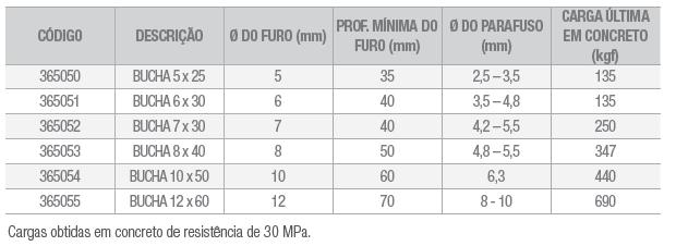 Bucha nylon tabela