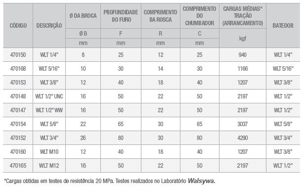 Chumbador WTL tabela