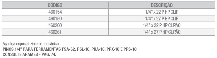Tabela pinos com clip p ferramenta a pistão