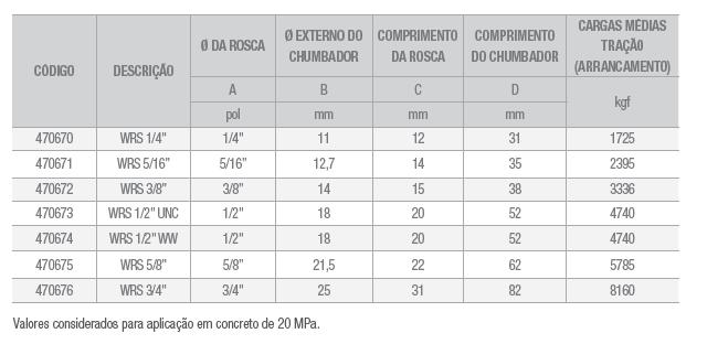 tabela WRS
