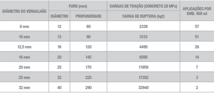 Chumbador-Quimico-Injeção-WQE-500-700x308
