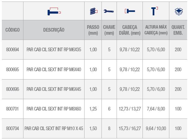 Parafuso cabeça clilindrica parcial tabela