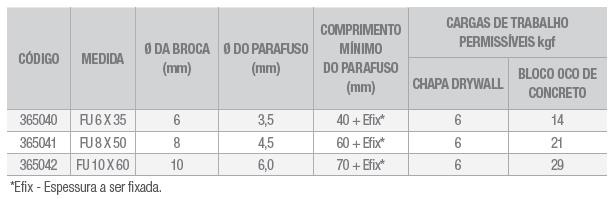 Tabela Bucha FU