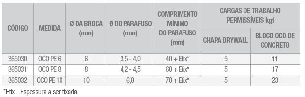 Tabela Bucha Oco PE