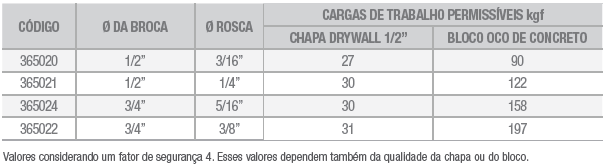 Tabela Snaptoggle