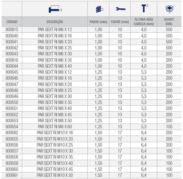 parafuso sextavado rosca inteira metrica tabela 1